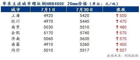 8月份华东地区建材价格或震荡偏强