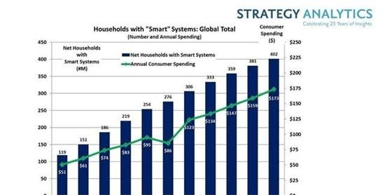 智能家居市场超千亿美元巨头争相涌入呈群雄逐鹿的竞争局